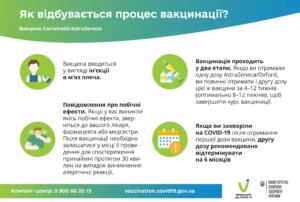 Процес вакцинації Covishield Astrazeneca